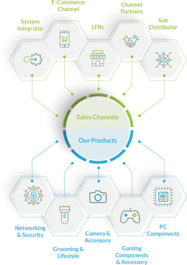 sales-channel-product